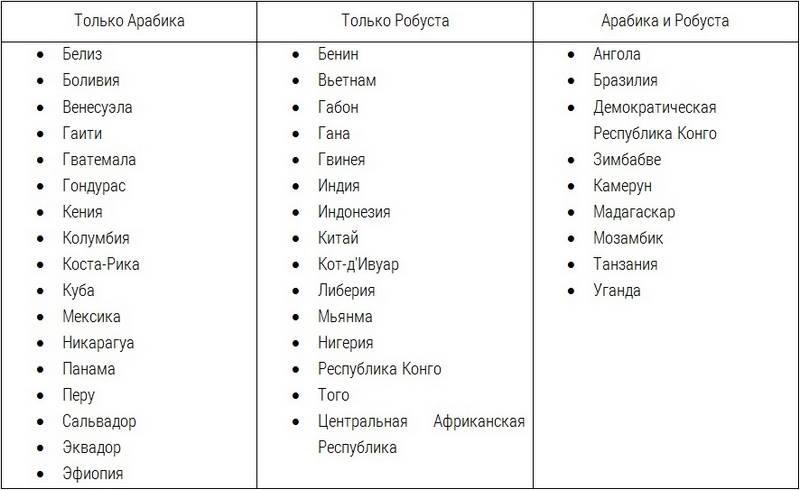 Таблица производителей арабики и робусты