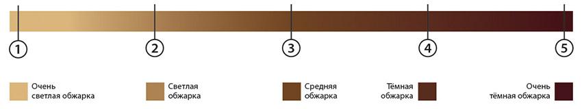 Степени обжарки кофейных зерен фото